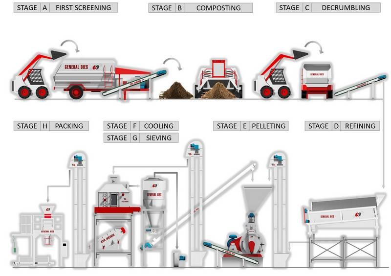 impianto compost